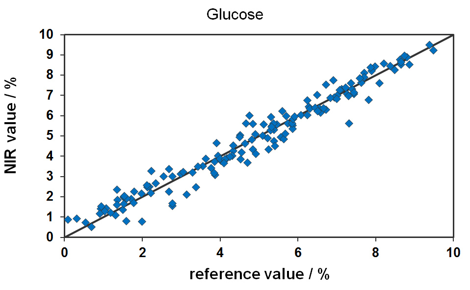 Cross validation results for the online prediction of glucose contentduring the fermentation